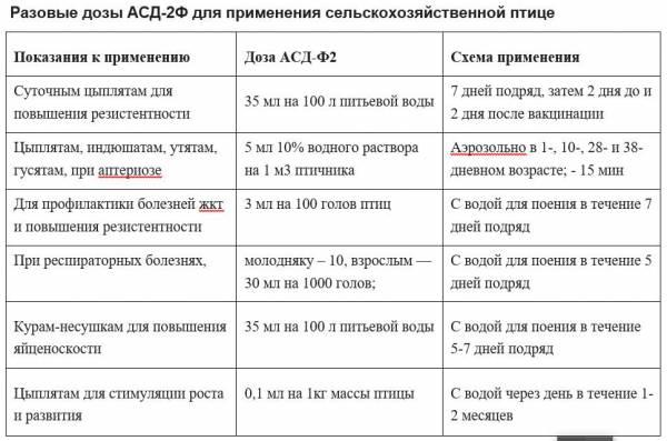 Препараты АСД-2 и АСД-3 и их применение в ветеринарии